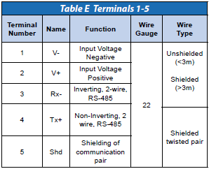 HSM Terminals 1-5 for MODBUS